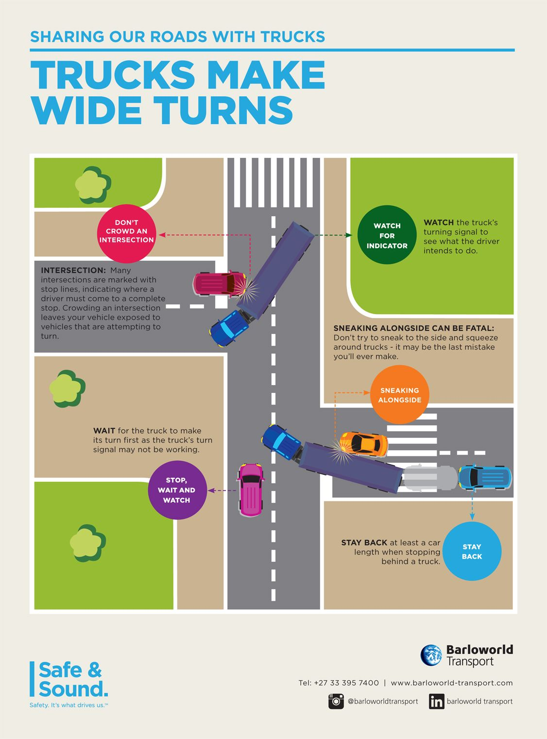 Safely Sharing the Roads With Trucks – Trucks Make Wide Turns